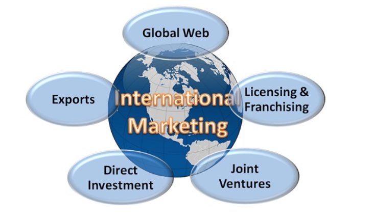 A Flow Chart Of International Marketing & Its Aspects.