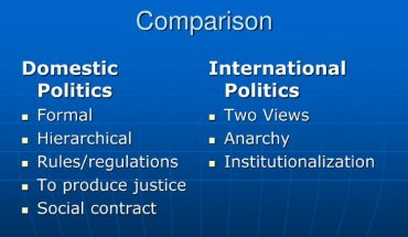 Comparison Points Between International & Domestic Politics In A Blue Background.