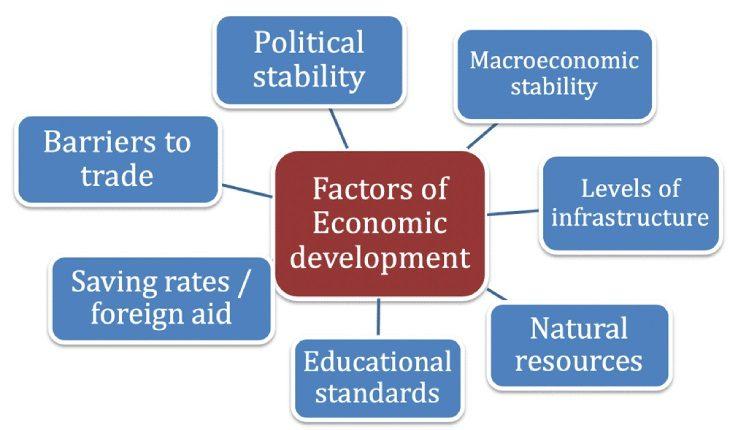 A Flowchart Representing The Factors Of Economics Development.